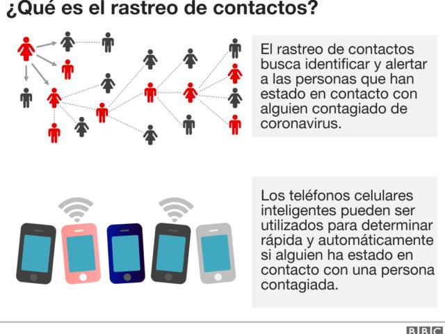 https://adalidmedrano.com/wp-content/uploads/2020/07/BBC_rastreo_de_contactos_mundo-nc-640x480.png